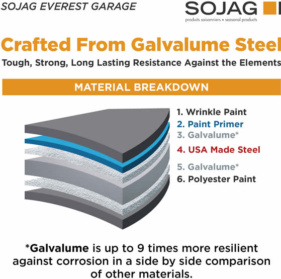 Galvalume Material Break Down & USA Made Steel!